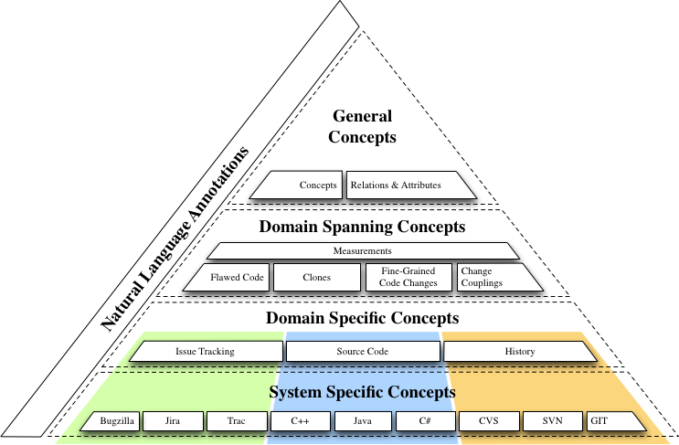 SEON-pyramid-model